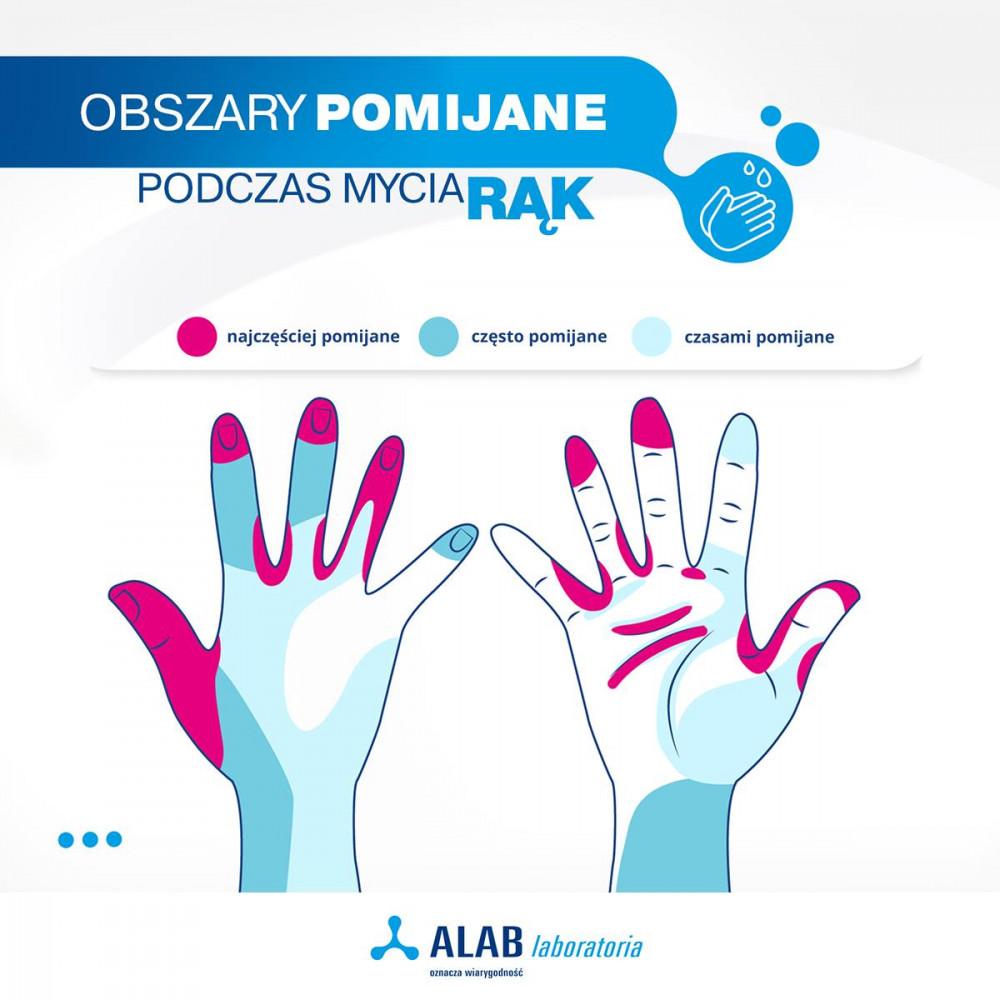 Obszary pomijane w czasie mycia rąk
